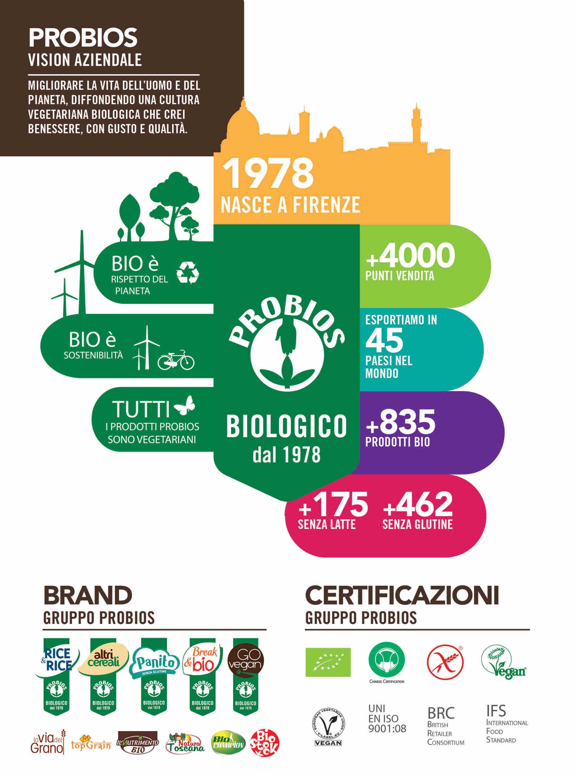 Infografica Probios sul cibo biologico